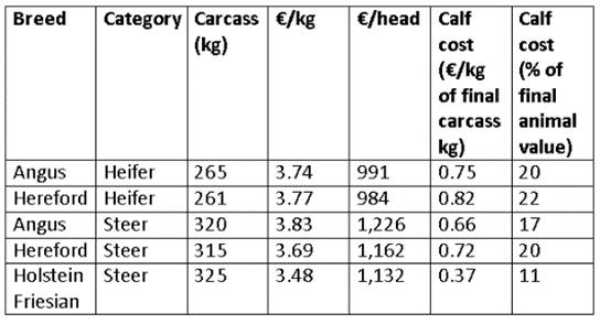Teagasc, calf prices