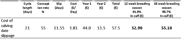 The effect of a cycle loss on calving date and profitability, dairy farming,