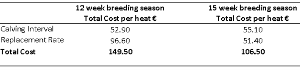 Total costs associated with a first-round missed heat.