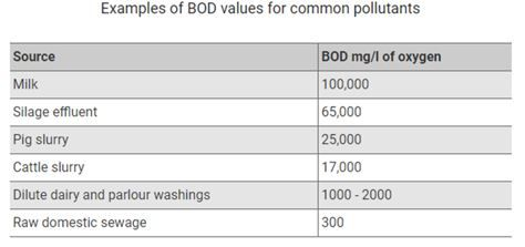 Table 1 indicates the BOD of silage effluent compared to other products, including cow slurry and domestic sewage.